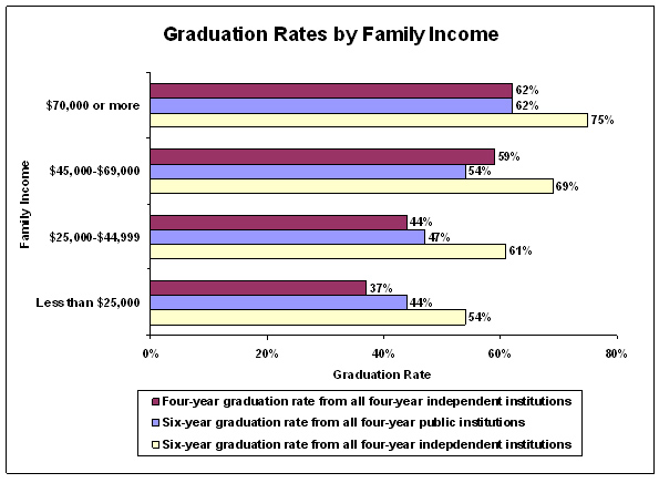 Graduation Rates by Family Income